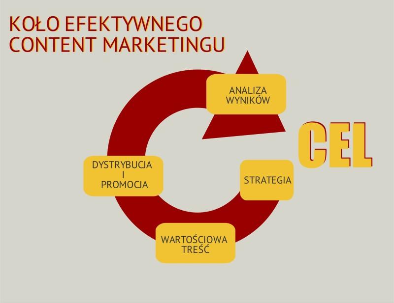 koło efektywnego content marketingu
