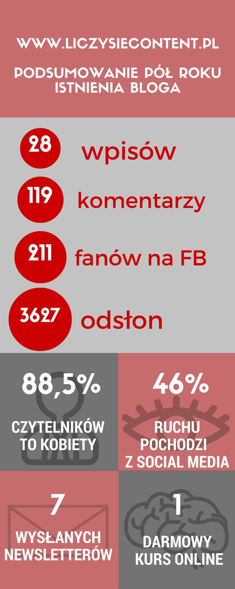 liczysiecontent.pl blog