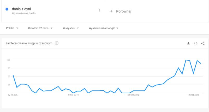 jak korzystać zGoogle trends