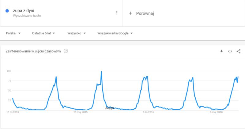 trendy słowa kluczowe
