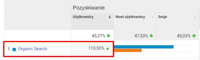 częstotliwość publikacji nablogu