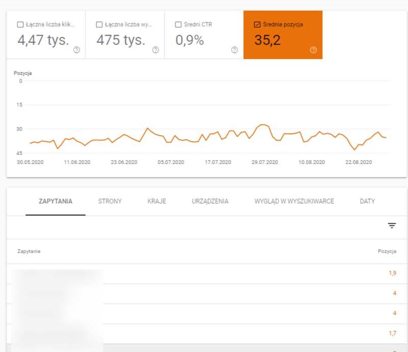 pozycje strony wgoogle search console